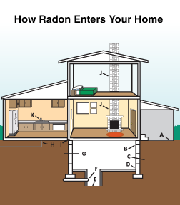 Radon mitigation and testing in Georgia